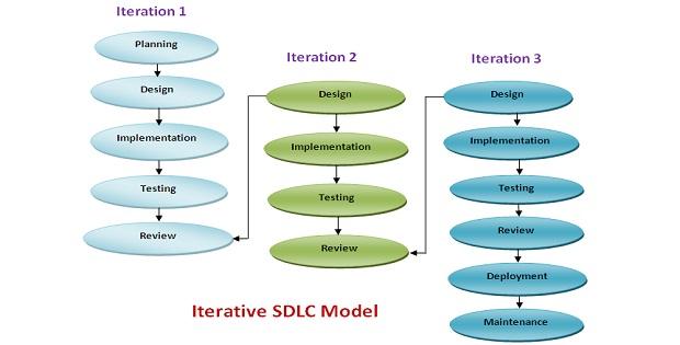 Iterative SDLC Model