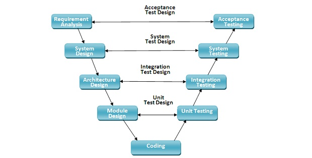 V- Shaped Model of Software Development Life Cycle
