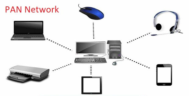 PAN is a network that connects multiple devices